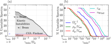 The fraction of observed spectra supporting unstable modes with growth rate exceeding