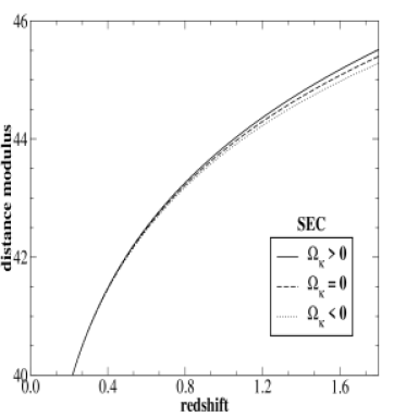 Model-independent bounds on the distance modulus