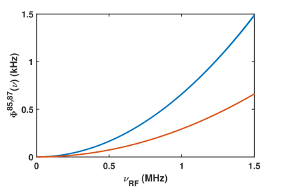 Second-order Zeeman splitting of magnetic sub-levels as a function of operation frequency for