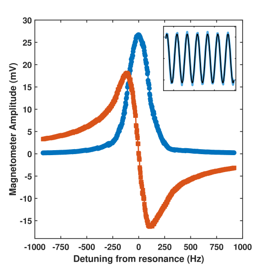 Typical in-phase (blue circles) and out-of-phase (red squares) response of the magnetometer near