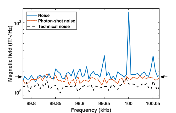 Magnetometer noise sources around