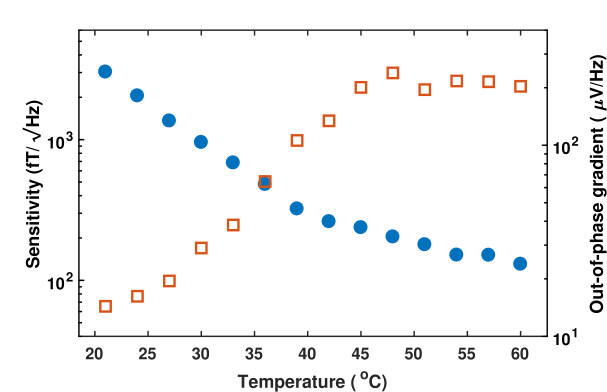 Magnetometer sensitivity (blue filled circles) and out-of-phase gradient (red open squares) as a function of vapor cell temperature. All results recorded at with pump beam power