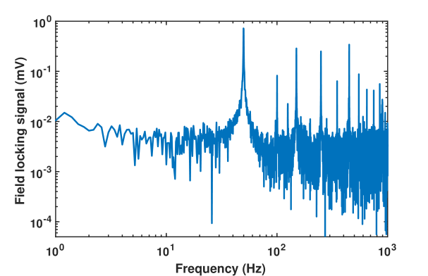 FFT of the PID output used to actively stabilize the bias field (