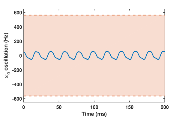 Oscillations in resonant frequency of the magnetometer. Active magnetic field locking reduces the