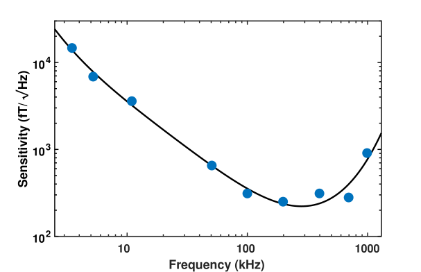 Magnetometer sensitivity as a function of operation frequency, demonstrating consistent operation across three orders of magnitude. Line serves to guide the eye.