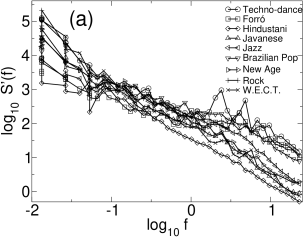 (a)Double log plot of the power spectrum