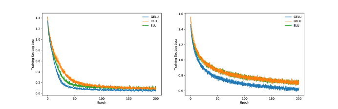 CIFAR-10 Shallow CNN Results. Each curve is the median of three runs. Left is the network without dropout, and right is the network with dropout. Each training set log loss curve is selected from the best curve over the learning rates