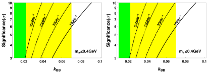 In all the upper plots, the union of the yellow and green areas are the points satisfying the constraint from the CDF Collaboration and a total width not larger than the fitted value in the wide(narrow) scenario at the left(right) plot. The green area is the allowed region for a ten times stronger limit. The solid lines are contour lines where a