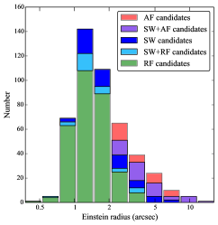 Candidate detections by the
