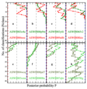 Left: Examples of Stage1 trajectories of some known lenses. Upper panels show detected lenses, lower panels show missed lenses (false negatives). The green trajectories for the detected sample are counterparts of the light and dark green trajectories of the missed sample except that the kicks are positive for the detected sample. The red trajectories of the detected sample demonstrate that sufficient number of positive large kicks can lead to the detection of the lenses. Within the missed sample, the light and dark green correspond to visually easier and more difficult to identify systems, respectively. Right: Histogram of classification power received by known lenses. Among the sample of missed lenses, most classifications are from the low power volunteers identifying these images incorrectly (i.e.
