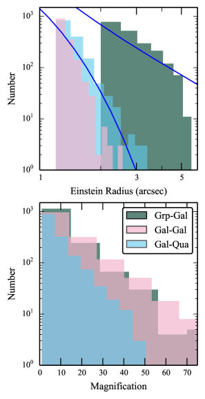 Einstein radius and total magnification distributions for all types of lenses. The solid (blue) curves show the theoretical prediction assuming an SIS model at galaxy-scales and a total (NFW+Hernquist) model at group scales taken from