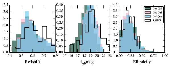 """Distributions of properties of the """"lensing"""" galaxies of the simulated sample compared to the known lens sample SARCS."""