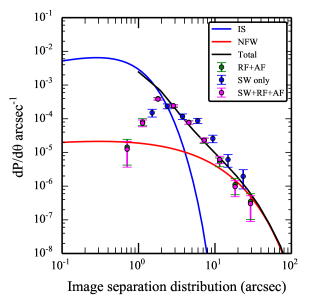 Image separation distribution (ISD). Comparing theoretical predictions (solid curves) with the CFHTLS known lens samples (green) and the combined sample of known and
