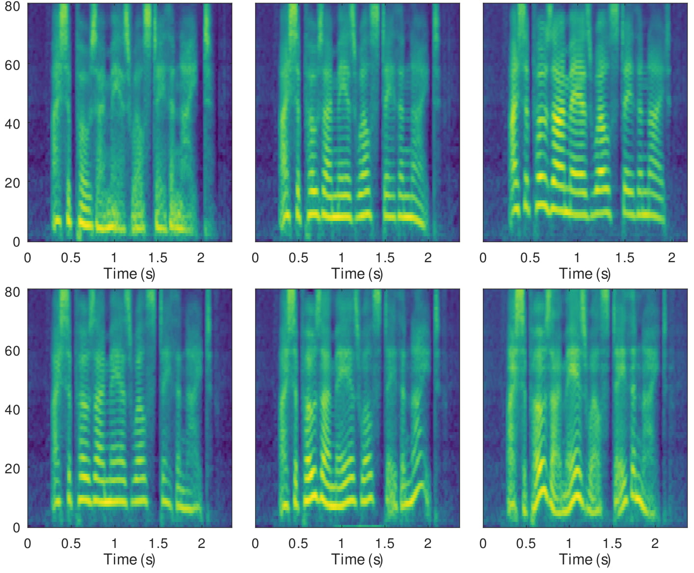 Spectrograms generated to demonstrate disentangled factors. The first row exhibits the control of pitch height only by adjusting latent dimension 6 to be -0.9, -0.1, 0.7. The second row shows that the local pitch variation is gradually magnified by increasing the value of dimension 10, which is 0.1, 0.5, 0.9, respectively.