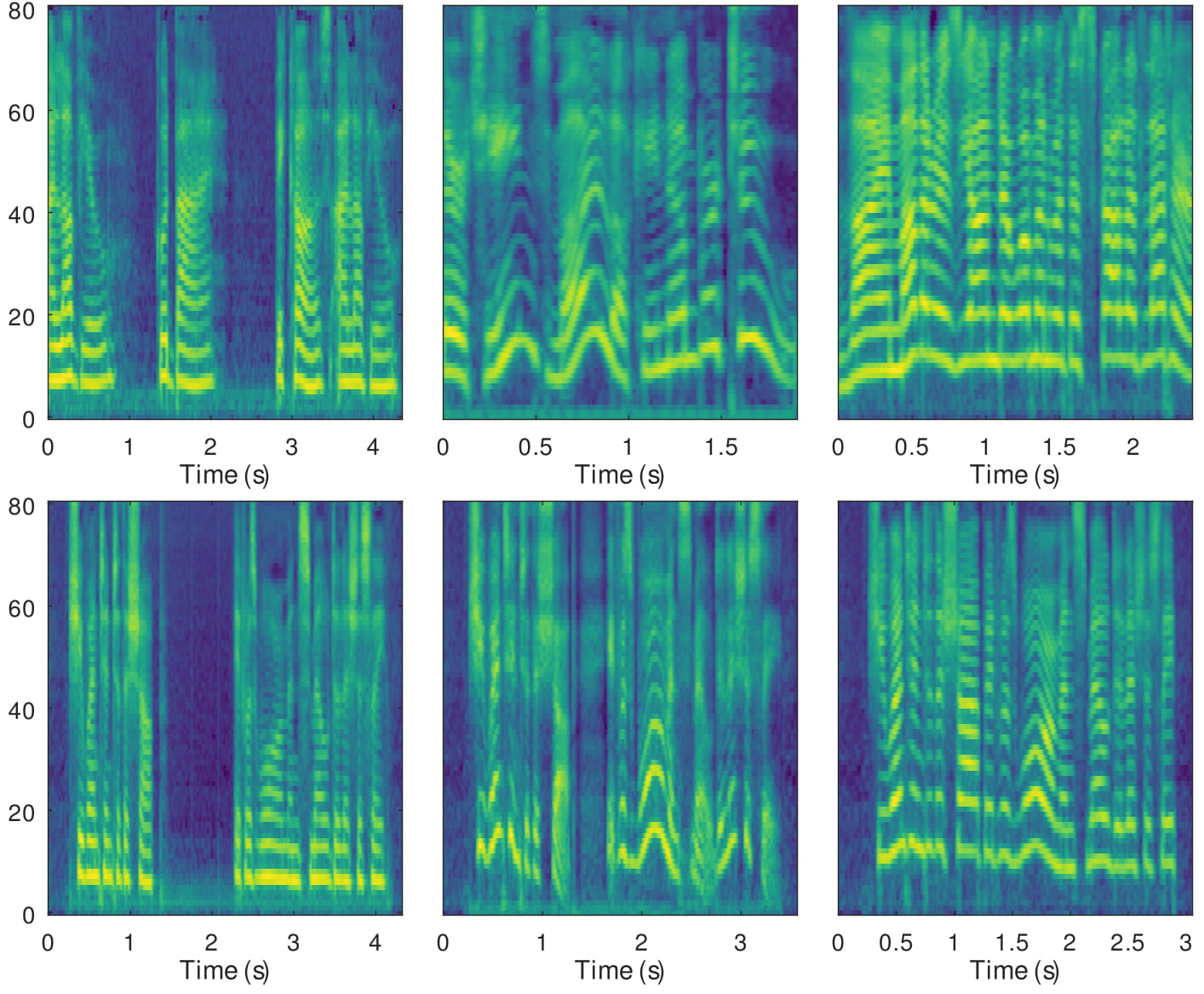 """The first row exhibits the mel spectrograms of three recordings with different styles, while the second row exhibits the synthesised audios referenced on those recordings separately. The synthesised audios have the same text """"She went into the shop . It was warm and smelled deliciously."""""""