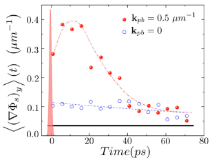 (Color online) Time evolution of the mean supercurrents along the