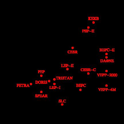 Maximum instantaneous luminosities of circular