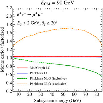 Fractional luminosity for process