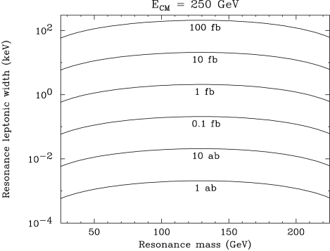 Contours of equal cross section for radiative return production of a resonance with leptonic width