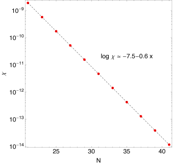 as a function of the number of grid points