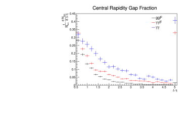 Left: fraction of accepted diphoton events containing a central pseudorapidity gap (see text for definition) of size