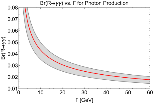 The required relationship between the branching ratio of