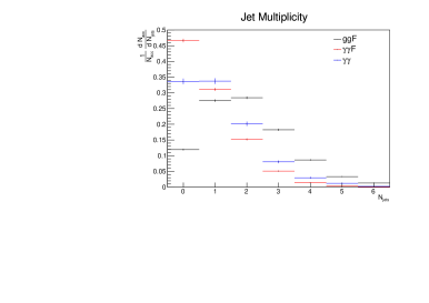 Left: jet multiplicity per accepted diphoton event for