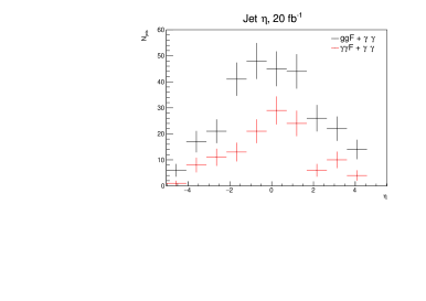 Left: jet pseudorapidity distribution per accepted diphoton event for