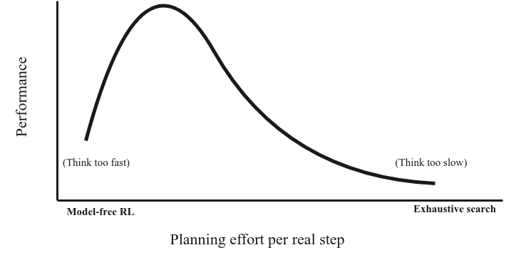Conceptual illustration of the trade-off between planning and learning. The horizontal axis shows the computational budget of planning before every real step. On the left extreme we find model-free RL, which samples only a single transition before every step. On the far right, we find exhaustive search, which completely enumerates the search tree before executing a step. The curve illustrates the experimental results, which show a trade-off.