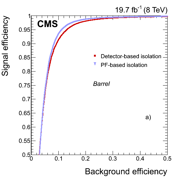 Performance of the detector-based isolation algorithm (red squares) compared with that using PF (blue triangles) in the ECAL a) barrel, and b) endcaps. (See text for the definition of the samples.)