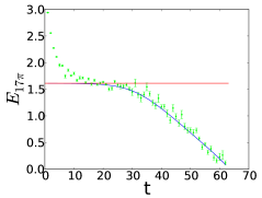 The green data is the effective mass calculated from the original data from ensemble B2, and blue line is reconstructed from the ground state energies extracted from the ensemble B4 as discussed in the main text. The red line is the fitted value of