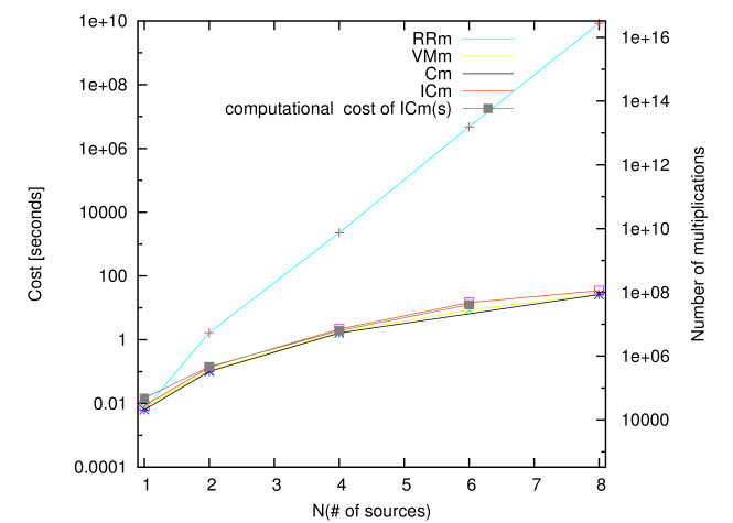 Comparison of the number of multiplications required for each method (RH axis), and the corresponding computation time of