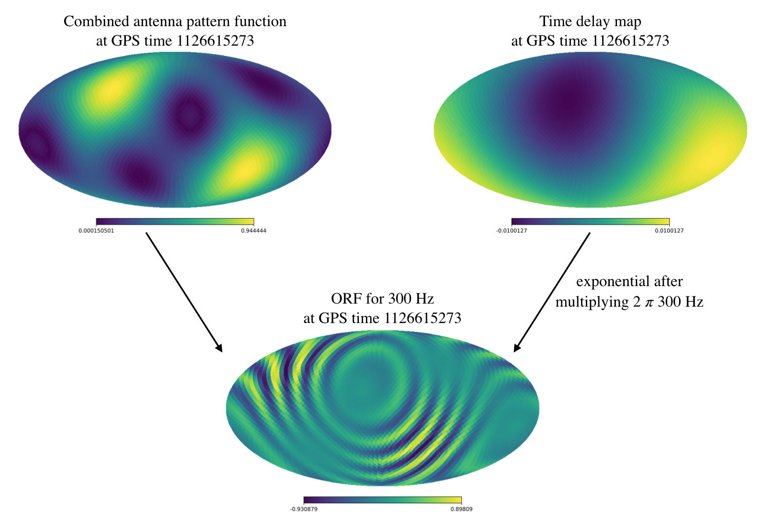 The top left map is essentially the sensitivity map for a baseline for a particular time. The top right map is the time delay map for the same time. Multiplying the top right map with a frequency dependent term (
