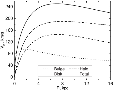Rotation curves of the model. The bulge and halo rotation curves are shown up to the radius of the disc.