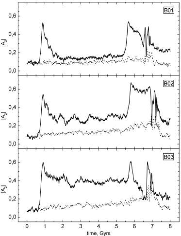 The evolution of the amplitude of the second harmonic for models B01-B03. The solid line corresponds to the first galaxy (prograde orbit) whereas the dotted line corresponds to the second galaxy (retrograde orbit).