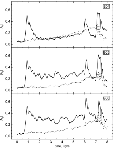 The evolution of the amplitude of the second harmonic for models B04-B06. The correspondence of curves is the same as for the previous figure.