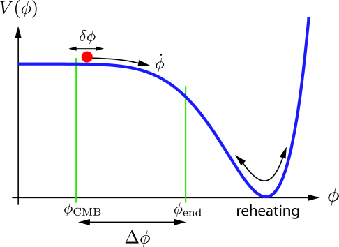 A toy scenario for the dynamics of the scalar field during inflation. During the flat part of potential, universe expand exponentially. When field reaches near the minima of the potential, the field oscillates and the radiation is generated.