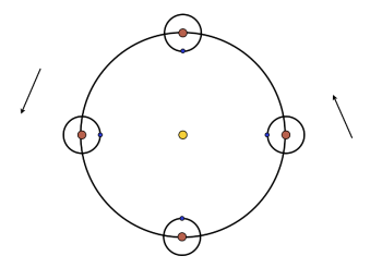 The precession of the moon's longitude of periastron. The sun and planet are marked in yellow and red respectively, with the moon's longitude of periastron indicated by the blue dot.