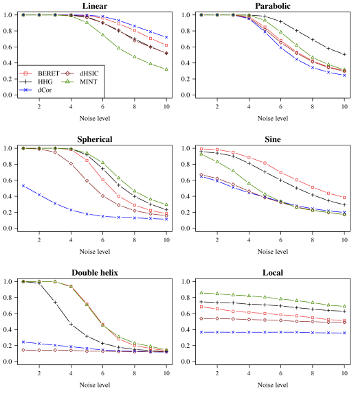 Comparison of powers from five tests of independence: the binary expansion randomized ensemble test with