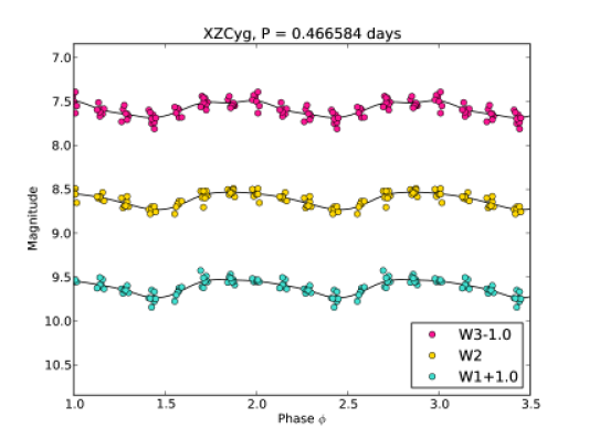 WISE Mid-Infrared light curves for XZCyg (upper panel) and UVOct (lower panel) phase-folded over two and a half cycles using the periods given in the titles. GLOESS fits are shown as solid black lines.