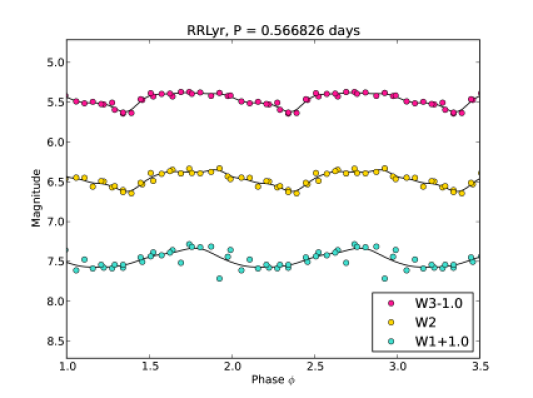 WISE Mid-Infrared light curves for RRLyr (upper panel) and SUDra (lower panel) phase-folded over two and a half cycles using the periods given in the titles. GLOESS fits are shown as solid black lines.