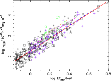 The bolometric luminosity–temperature relation for clusters at