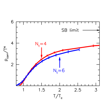 The pressure with asqtad fermions, from Ref.