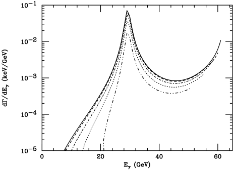 The invariant distribution of the photon energy