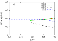 dependence of order parameters in the PNJL model of FTBC fermion with