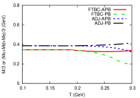 dependence of constituent quark masses in different types of fermions and boundary conditions. Four cases of FTBC-APB, FTBC-PB, ADJ-APB and ADJ-PB are taken, where FTBC and ADJ stand for kinds of fermions while PB and APB correspond to kinds of boundary conditions. Here we set