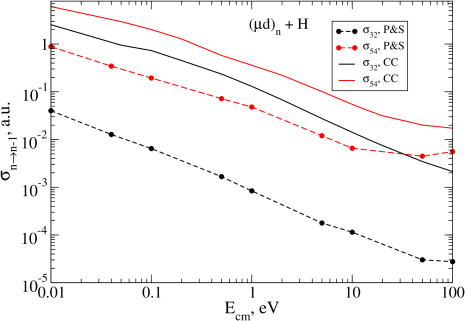 The cross sections of Coulomb deexcitation