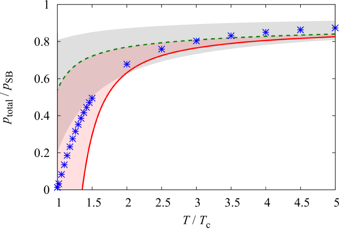 Pressure (free energy): The red band represents our numerical results with the solid and dashed curves corresponding to those in Figs.