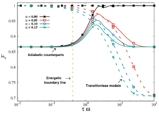 Fidelity under GAD in the eigenstate basis for the adiabatic dynamics (continuum curves) and its optimal transitionless counterpart (dashed curves) under differents energy resources in the Landau-Zener model. The vertical dashed line represents the boundary line between