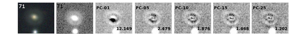 Illustration of the PCA reconstruction of a galaxy image. The first two panels show the original image (colour and single-band). Each of the other panels shows the residual image between the data and the reconstructed galaxy using respectively 1, 5, 10, 15 and 25 principal components (PCs). The value of the corresponding reduced